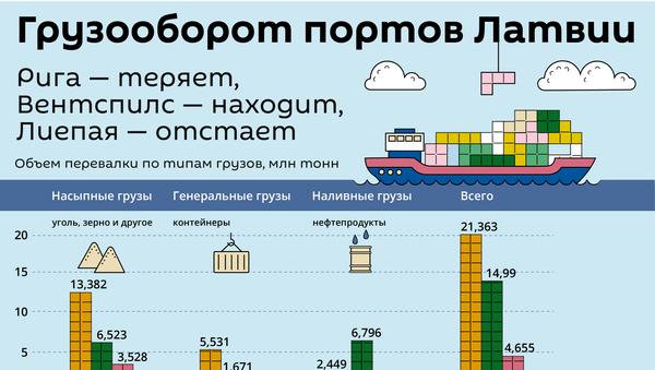 Грузооборот портов Латвии - Sputnik Латвия