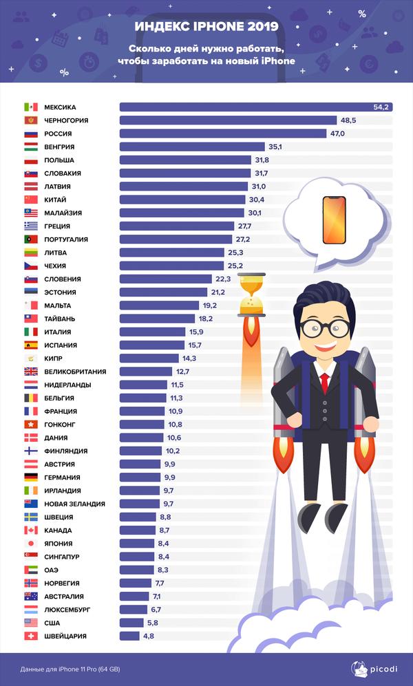 Индекс айфона. Кто сможет позволить себе новинку от Apple? - Sputnik Латвия