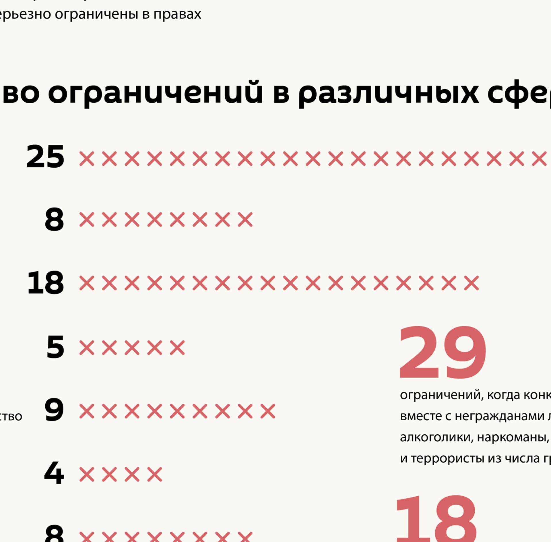 Неграждане и граждане Латвии: различия в правах - Sputnik Латвия, 1920, 01.06.2021