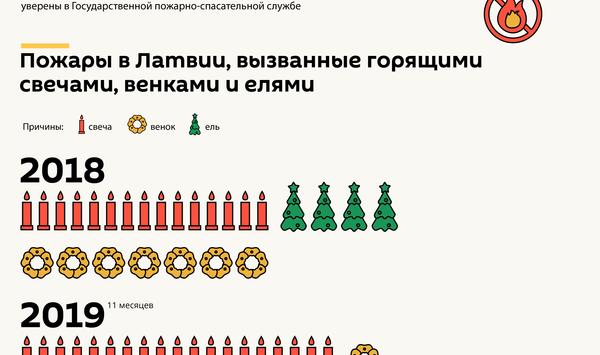 Пожарная безопасность в Рождество - Sputnik Латвия