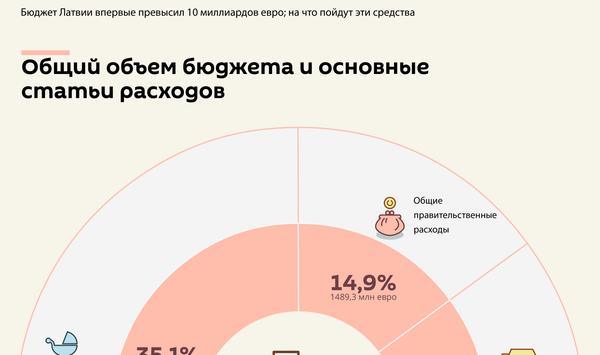 Бюджет-2020: главные статьи расходов - Sputnik Латвия