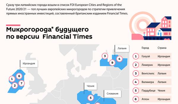 Лучшие микрогорода Европы по привлечению иностранных инвестиций - Sputnik Латвия