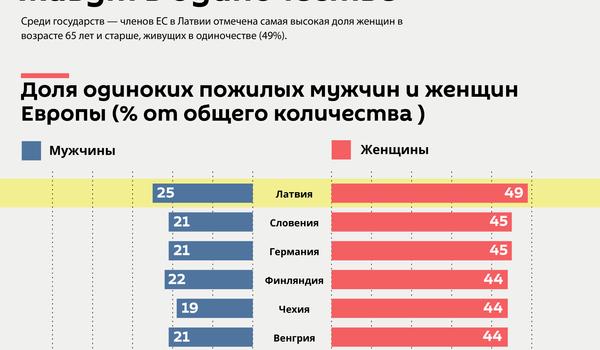 Сколько пожилых людей Европы живут в одиночестве - Sputnik Латвия