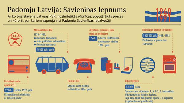 Padomju Latvija: Savienības lepnums - Sputnik Latvija