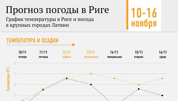 Прогноз погоды в Риге на 10-16 ноября - Sputnik Латвия