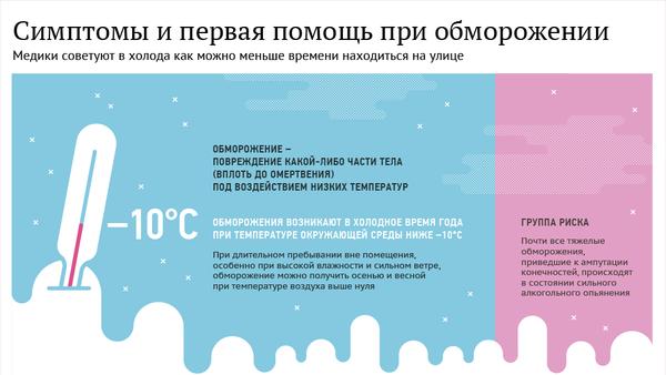 Симптомы и первая помощь при обморожении - Sputnik Латвия