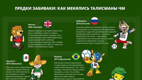 Предки забиваки: как менялись талисманы ЧМ - Sputnik Латвия