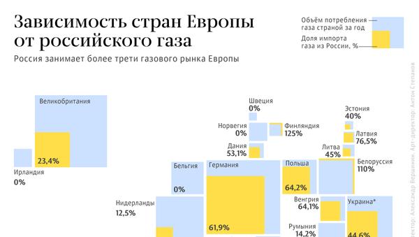 Зависимость стран Европы от российского газа - Sputnik Латвия